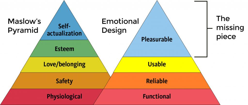 Piramide Emocional vs Piramide de Maslow